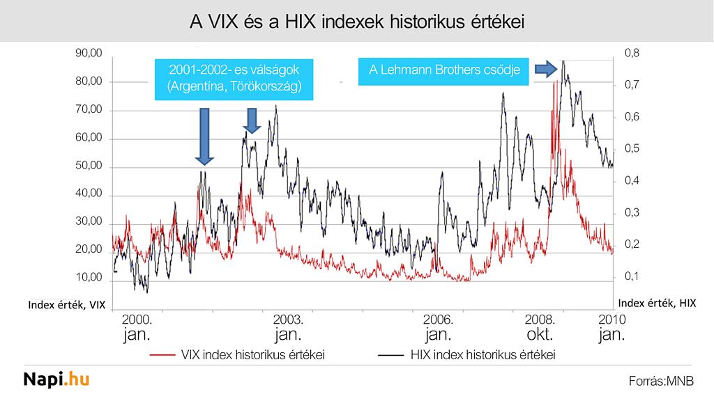 A rettegés foka, avagy a kockázati indexek a gazdaságpolitika szolgálatában - gereingatlanok.hu