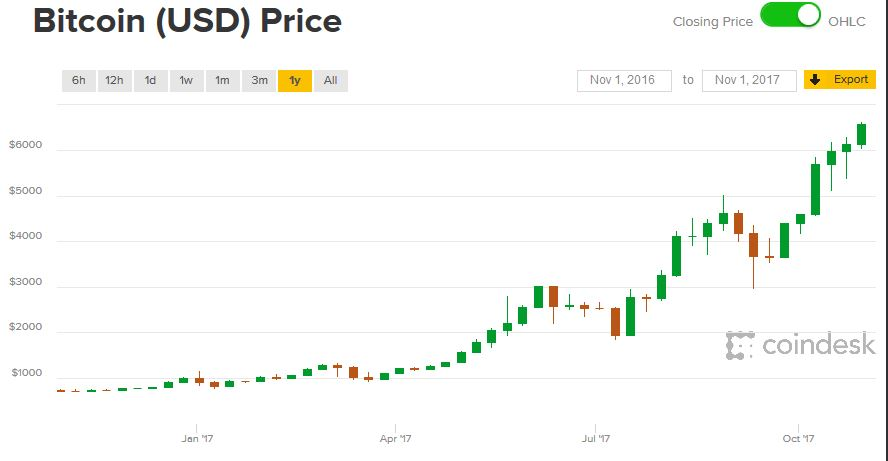 Bitcoin: újabb szárnyalás jöhet? - Felezték a kriptopénz bányászatát - Az én pénzem