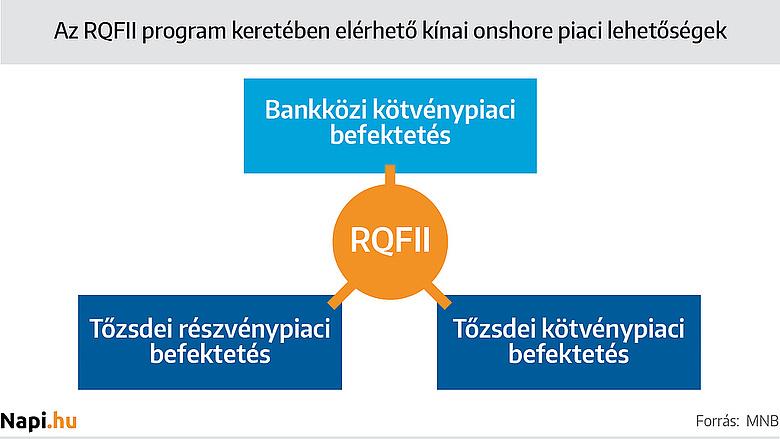 pénzügyi eszközökbe történő befektetés célja
