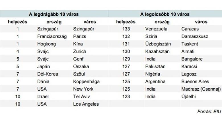 60d04cdd0c Az elemzés kiemeli az argentin fővárost, amely a 125. helyre csúszott le -  Isztambulhoz hasonlóan - 48 helyet esve a ranglistán, miután megingott az  ...