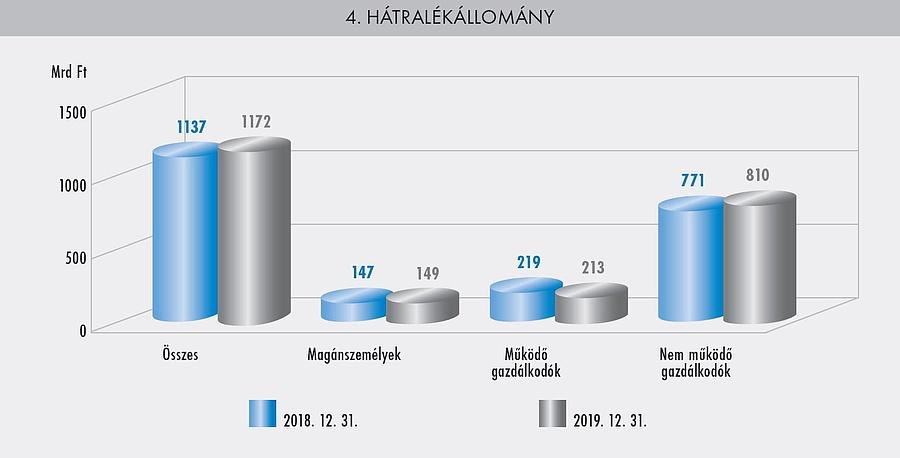 NAV Évkönyv 2019