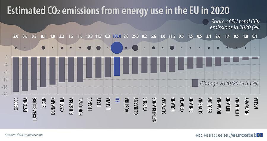 Az EU szén-dioxid-kibocsátás csökkentési rangsora (2020)