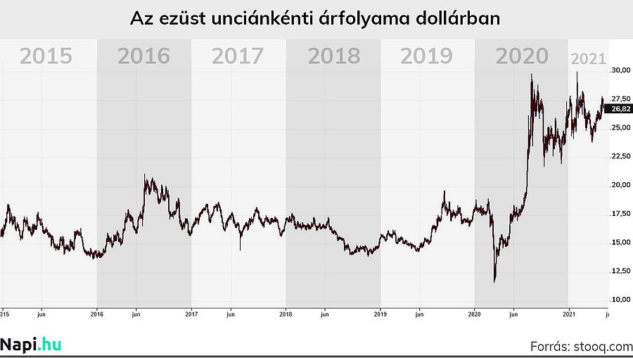 Az ezüst unciánkénti árfolyama dollárban