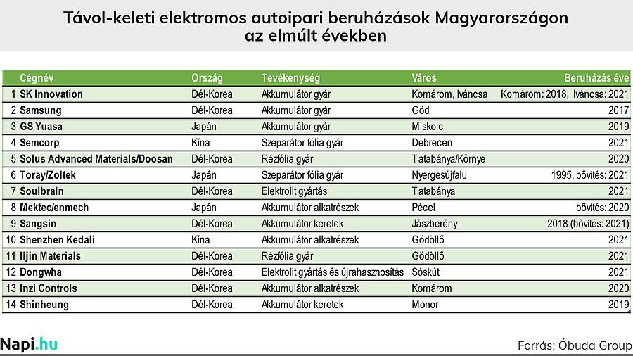 Távol-keleti elektromos autoipari beruházások Magyarországon az elmúlt években