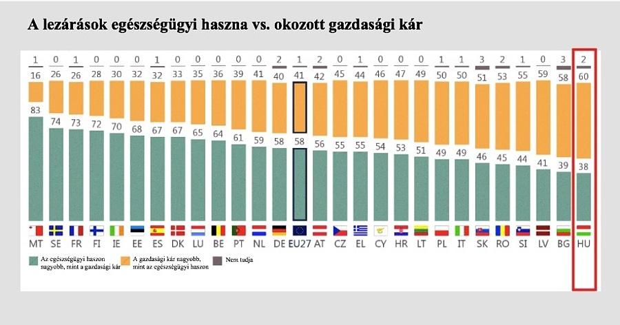 Forrás: Eurobarometer 2021 tavasz