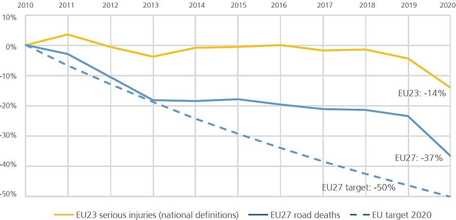 A halálos balesetek és a súlyos sérülések számának változása az EU-ban (Forrás: ETSC)