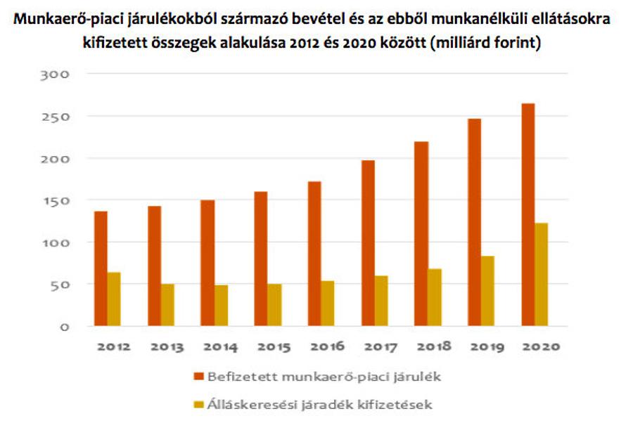 Forrás: GKI Gazdaságkutató Zrt.