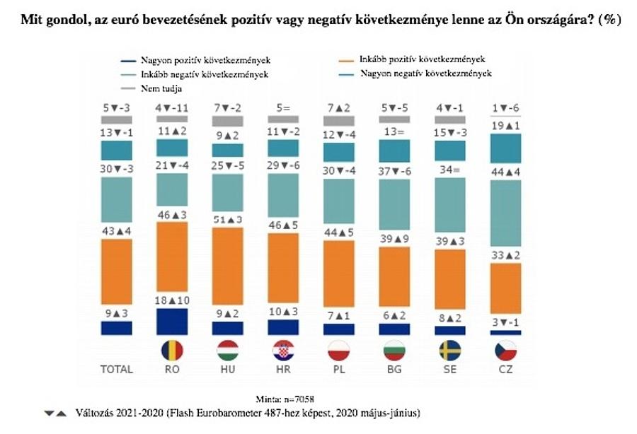 Forrás: Eurobarometer