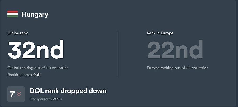 Magyarország digitális életszínvonala 7 helyet zuhant a tavalyi indexhez képest.