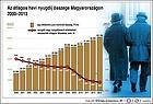 Nyugdíjemelés 2015 január 1-től - Jövőre 2,2 százalékkal emelkednek a nyugdíjak - jelentette be az emberi erőforrások minisztere  budapesti sajtótájékoztatóján